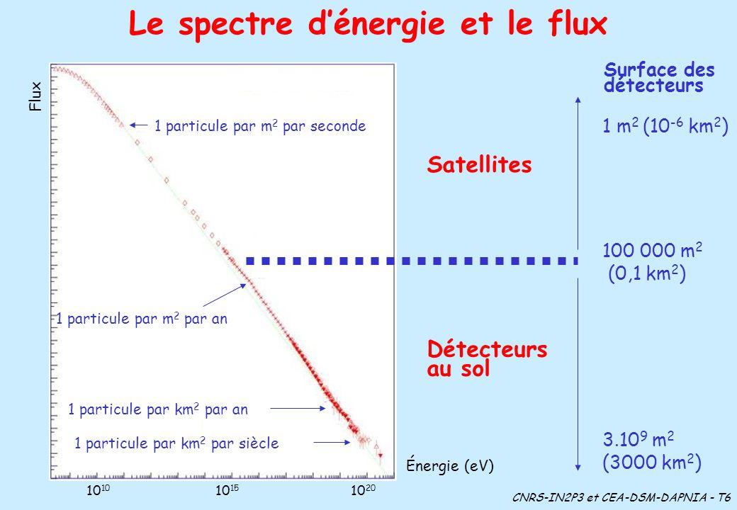 Le spectre dénergie et le flux Énergie (eV) Flux 10 10 15 10 20 Satellites Détecteurs au sol Surface des détecteurs 1 m 2 (10 -6 km 2 ) 100 000 m 2 (0