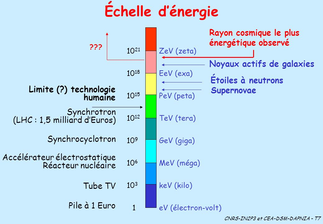 Échelle dénergie ZeV (zeta) EeV (exa) GeV (giga) PeV (peta) TeV (tera) MeV (méga) keV (kilo) eV (électron-volt) 10 21 10 18 10 15 10 12 10 3 10 9 10 6