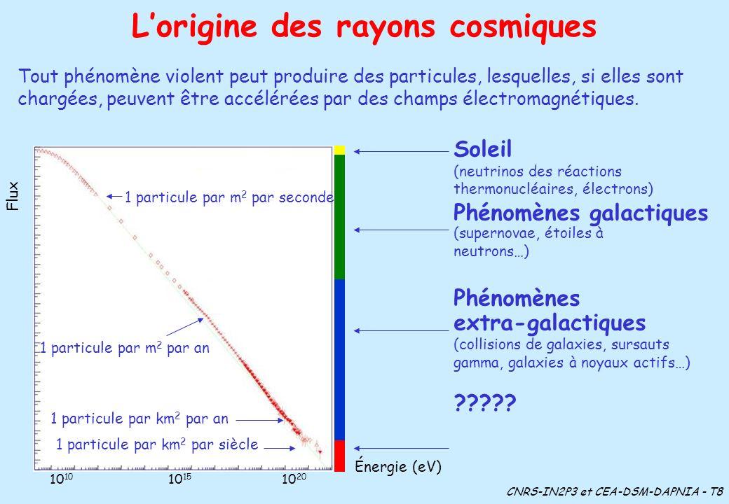 Les énergies ultimes : le mystère Énergie énorme Origine totalement mystérieuse Seulement 20 événements similaires observés en 40 ans Nouvelle unité proposée : 50 joules = 1 tyson Deux voies principales dexploration Les deux phénomènes les plus violents (probablement) de lUnivers : Les galaxies à noyaux actifs Les sursauts gamma La désintégration de particules supermassives créées quelque 10 -35 seconde après le Big Bang Le rayon cosmique le plus énergétique : 3.10 20 eV (50 joules) CNRS-IN2P3 et CEA-DSM-DAPNIA - T9