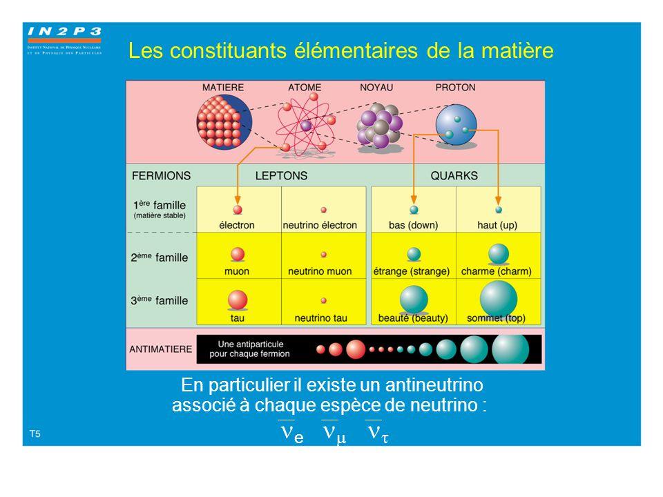 Neutrinos détection directe 1953 Reines and Cowan La cible est constituée de 400 litres deau et de Chlorure de Cadmium. Le neutrino interagit avec un