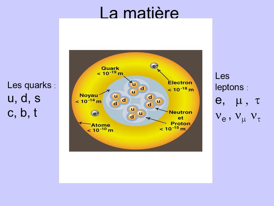 Les constituants élémentaires de la matière En particulier il existe un antineutrino associé à chaque espèce de neutrino : e
