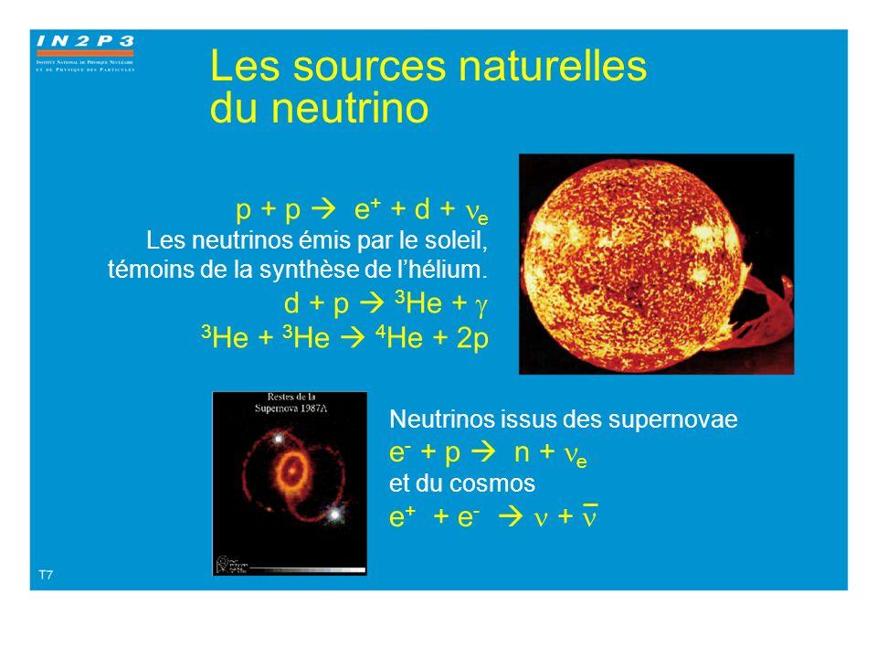Les Sources de neutrinos Naturelles Artificielles Le Soleil Les collisions atmosphériques Les super-novae Le big-bang ! Les réacteurs Les accélérateur