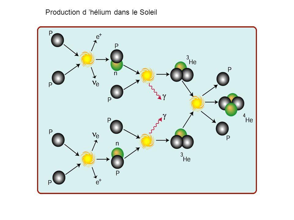 Les sources naturelles du neutrino p + p e + + d + e Les neutrinos émis par le soleil, témoins de la synthèse de lhélium. d + p 3 He + 3 He + 3 He 4 H