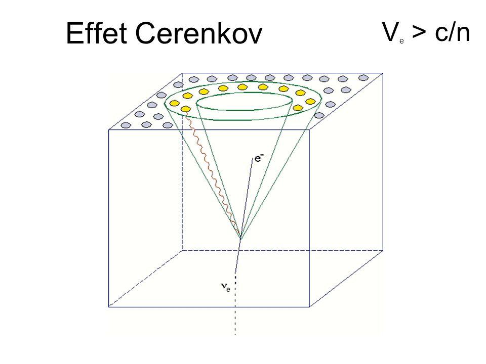 La mise en évidence des neutrinos Expérience de Reines et Cowan (1956) Le neutron est capturé par un atome de cadmium qui en se désexcitant produit 3