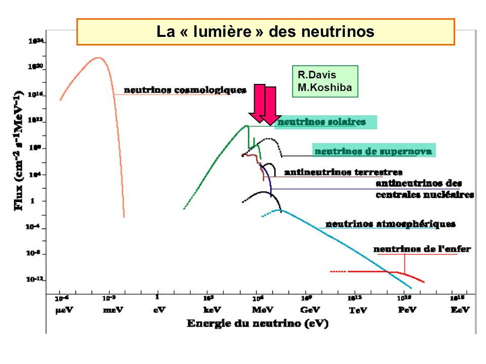 Le spectre électromagnétique Longueur donde (m) Energie (eV) Astro gamma ( 10 15 eV) La « lumière »