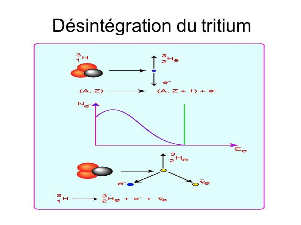 Un neutrino pour quoi faire ? 1896 : 238 U 234 Th + particule alpha Cette émission sera baptisée radioactivité alpha 1900 : mise en évidence de lémiss