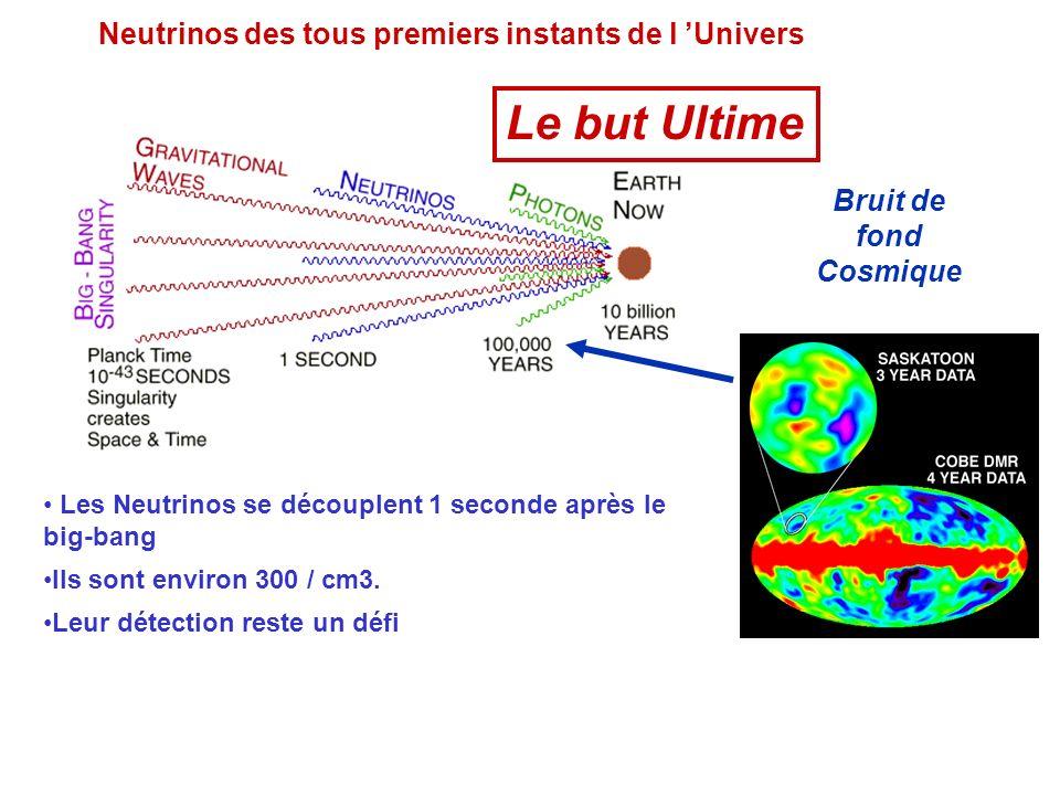 On ajoute la dimension spatiale……….. Ce qui signifie que les expériences futures Seront principalement réalisées a partir De satellites (stations spat