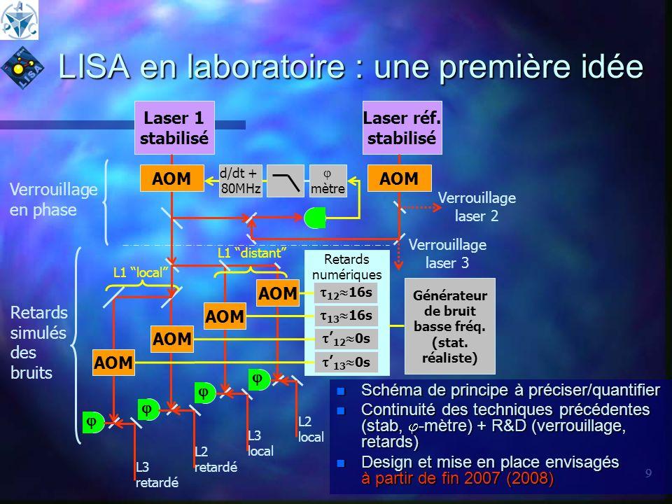 9 LISA en laboratoire : une première idée n Schéma de principe à préciser/quantifier n Continuité des techniques précédentes (stab, -mètre) + R&D (ver