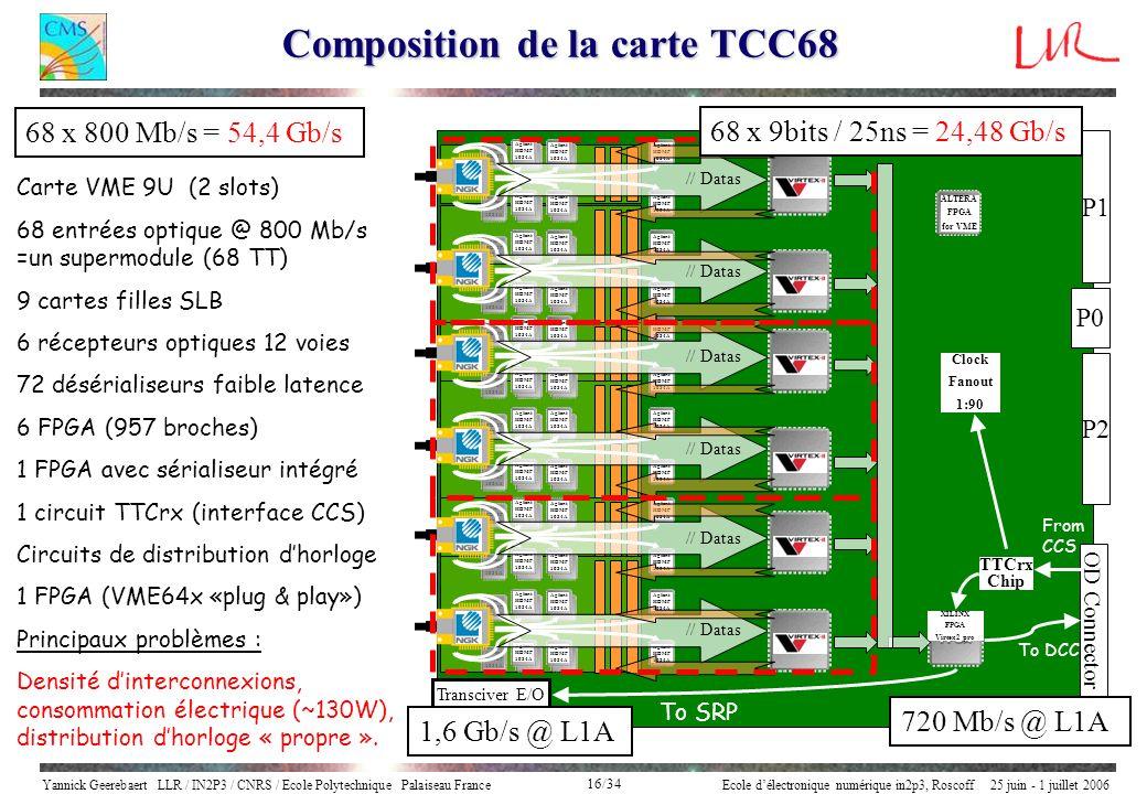 Yannick Geerebaert LLR / IN2P3 / CNRS / Ecole Polytechnique Palaiseau FranceEcole délectronique numérique in2p3, Roscoff 25 juin - 1 juillet 2006 16/3