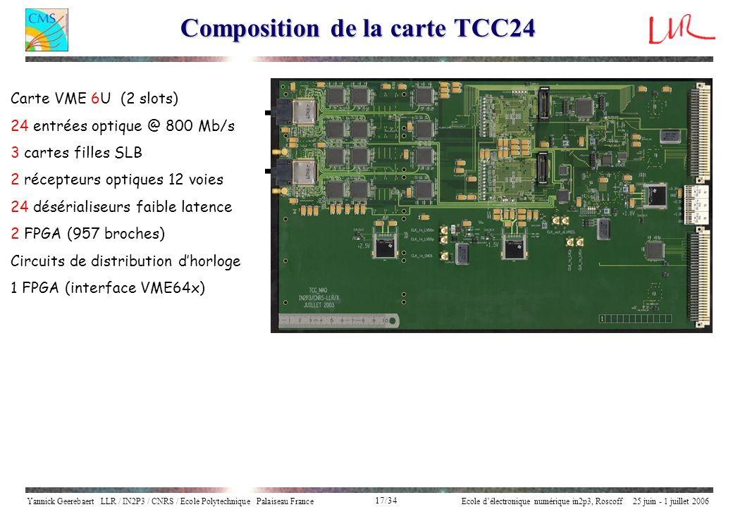 Yannick Geerebaert LLR / IN2P3 / CNRS / Ecole Polytechnique Palaiseau FranceEcole délectronique numérique in2p3, Roscoff 25 juin - 1 juillet 2006 17/3