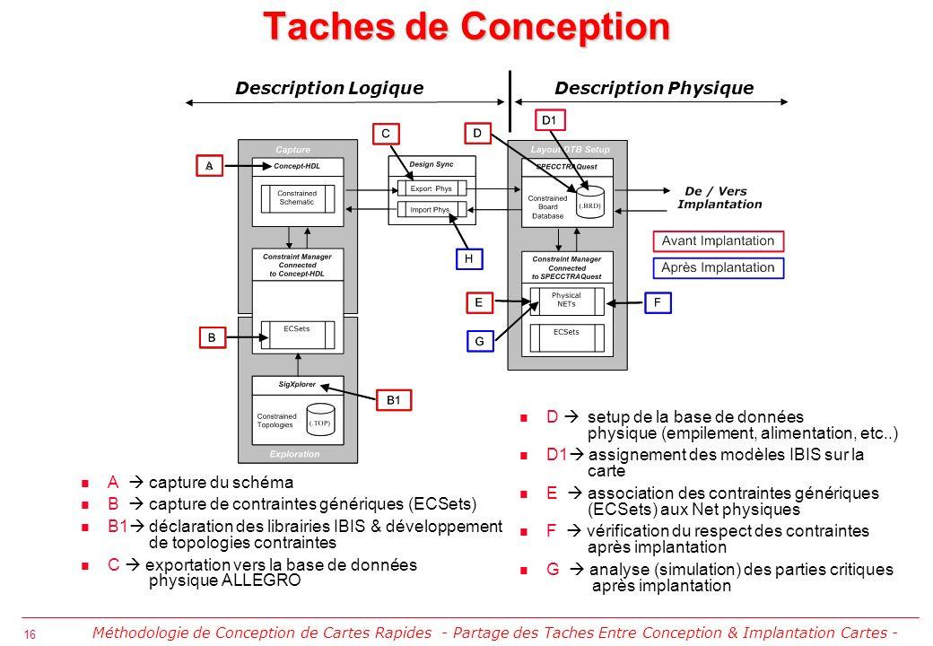16 Taches de Conception A capture du schéma B capture de contraintes génériques (ECSets) B1 déclaration des librairies IBIS & développement de topolog