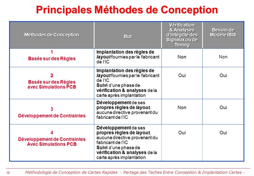 19 Méthodologie de Conception de Cartes Rapides - Ecole dElectronique Numérique IN2P3 Cargèse 2003 - Démonstration DDR SDRAM (Description)