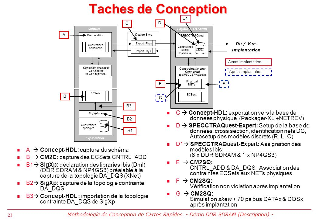 23 Taches de Conception A Concept-HDL: capture du schéma B CM2C: capture des ECSets CNTRL_ADD B1 SigXp: déclaration des libraries Ibis (Dml) (DDR SDRAM & NP4GS3) préalable à la capture de la topologie DA_DQS (XNet) B2 SigXp: capture de la topologie contrainte DA_DQS B3 Concept-HDL : importation de la topologie contrainte DA_DQS de SigXp Exploration (.TOP) SigXplorer Constrained Topologies Concept-HDL Constrained Schematic Capture Design Sync Export Phys Import Phys.