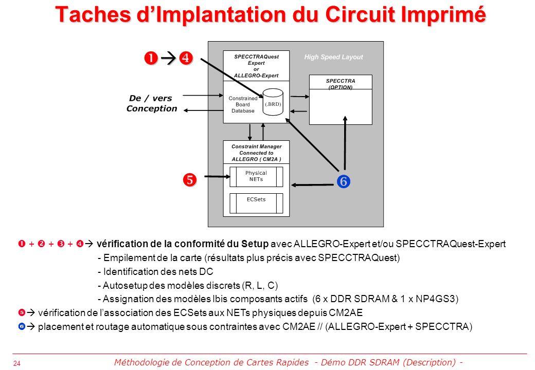 25 Méthodologie de Conception de Cartes Rapides - Ecole dElectronique Numérique IN2P3 Cargèse 2003 - Démonstration DDR SDRAM (Exploration Capture & Setup)