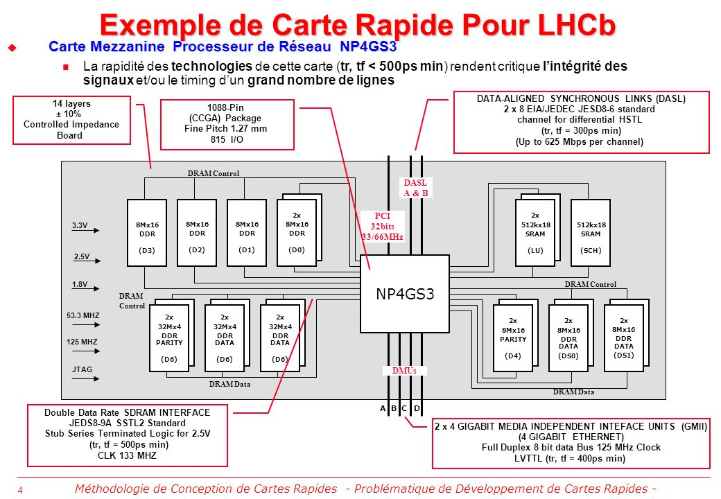 4 Exemple de Carte Rapide Pour LHCb 2 x 4 GIGABIT MEDIA INDEPENDENT INTEFACE UNITS (GMII) (4 GIGABIT ETHERNET) Full Duplex 8 bit data Bus 125 MHz Cloc
