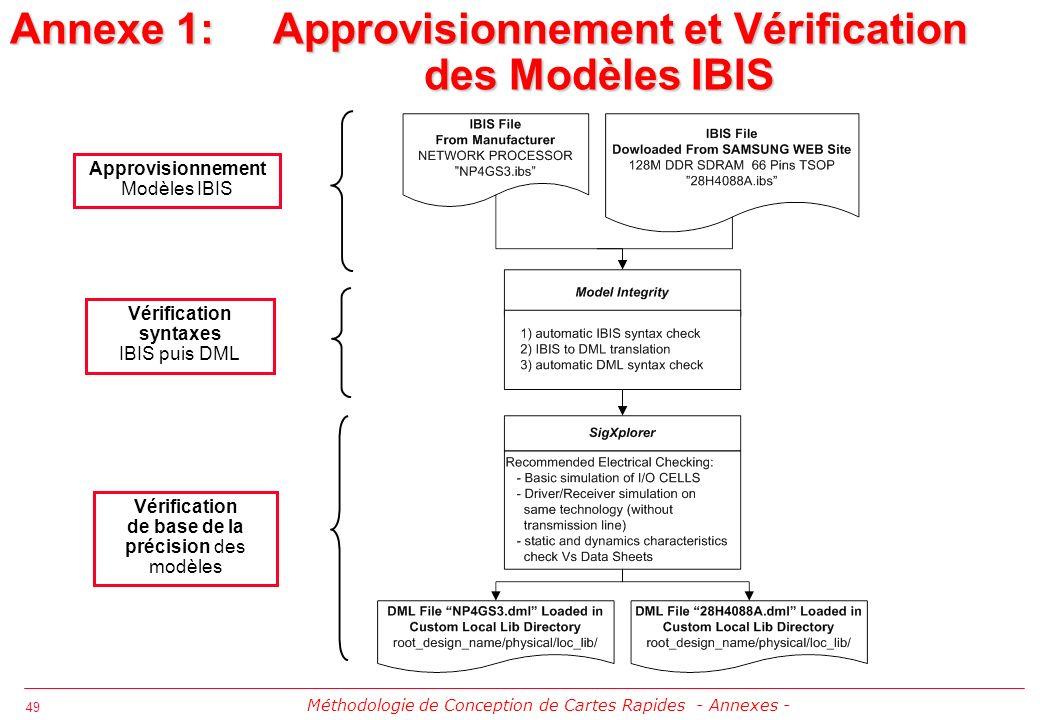 50 Annexe 2: Limitations de la Version 14.2 & Ameliorations Futures (15.0) Limitations sur CM2C (PE 14.2) Limitations sur CM2C (PE 14.2) Ne sait pas traiter les objets Pin Pairs, XNets ainsi que les Paires Différentielles La version 15.0 annoncée pour lautomne 2003 les supportera Limitations sur CM2SQ (PE 14.2) Limitations sur CM2SQ (PE 14.2) Ne supporte pas les Paires Différentielles La version 15.0 annoncée pour lautomne 2003 les supportera Des problèmes de mises à jour des résultats de contraintes simulées subsistent Version PE 15.0; Améliorations Apportées Dans le Support de Lignes Différentielles Version PE 15.0; Améliorations Apportées Dans le Support de Lignes Différentielles Possibilité de définir un ensemble complet de règles différentielles damont en aval du flux, permettant un placement routage dirigé par contraintes Un couple de lignes différentielles est considéré comme une entité permettant un routage interactif guidé en temps réel par une bannière donnant des informations de phase délai et via patterns Possibilité de paramétrer le mode commun et destimer linfluence des boîtiers die pads Méthodologie de Conception de Cartes Rapides - Annexes -