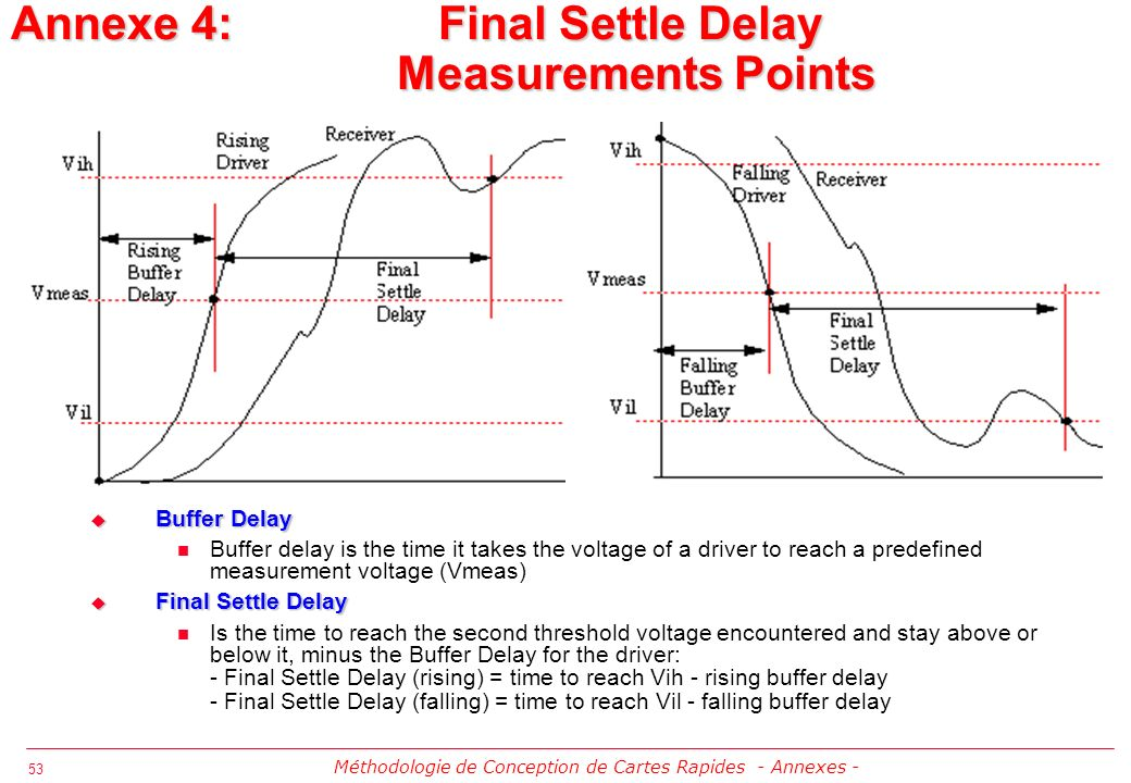 53 Annexe 4: Final Settle Delay Measurements Points Buffer Delay Buffer Delay Buffer delay is the time it takes the voltage of a driver to reach a pre