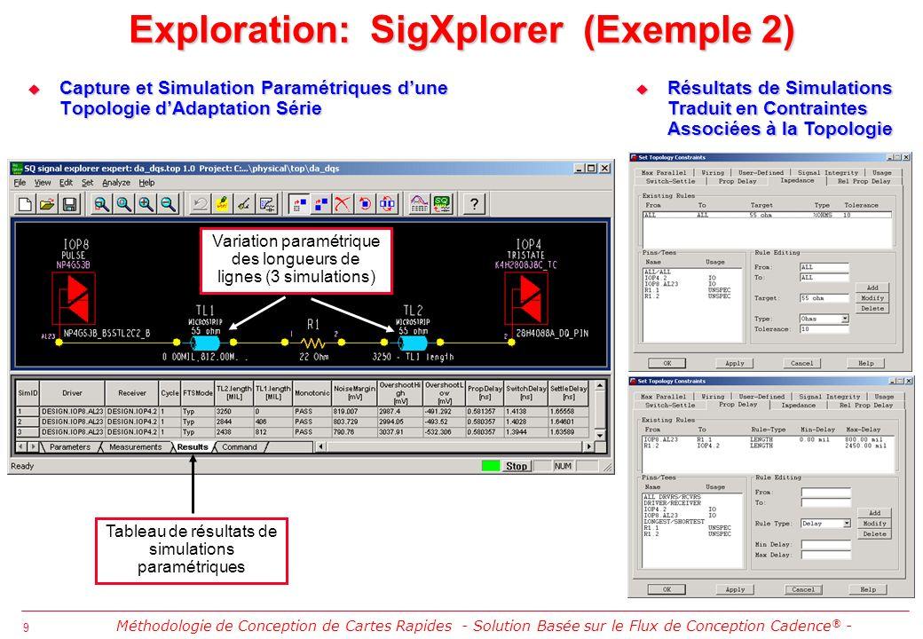10 Capture et Simulation « H-Spice » dune Topologie Multi-Gigabit FPGA XILINX Virtex II Capture et Simulation « H-Spice » dune Topologie Multi-Gigabit FPGA XILINX Virtex II Le progiciel Xilinx Rocket I/O SPECCTRAQuest High-Speed Design Kit est dédié à limplantation physique de la technologie Virtex-II Pro 3.125Gbs MGT de cette compagnie Les analyses préalables faites sous SigXplorer permettent dévaluer les effets de lensemble des constituants de linterconnexion Gigabit: préaccentuation, boîtiers, pistes différentielles, vias couplés, connecteurs, non appairage des pistes skew , etc..