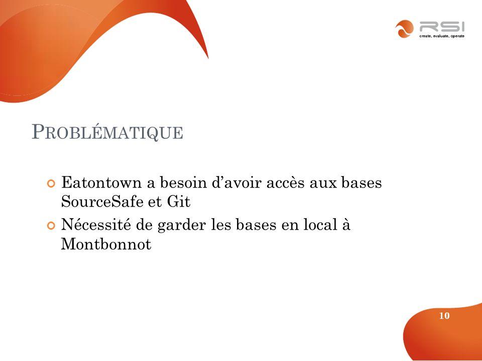 10 Eatontown a besoin davoir accès aux bases SourceSafe et Git Nécessité de garder les bases en local à Montbonnot P ROBLÉMATIQUE