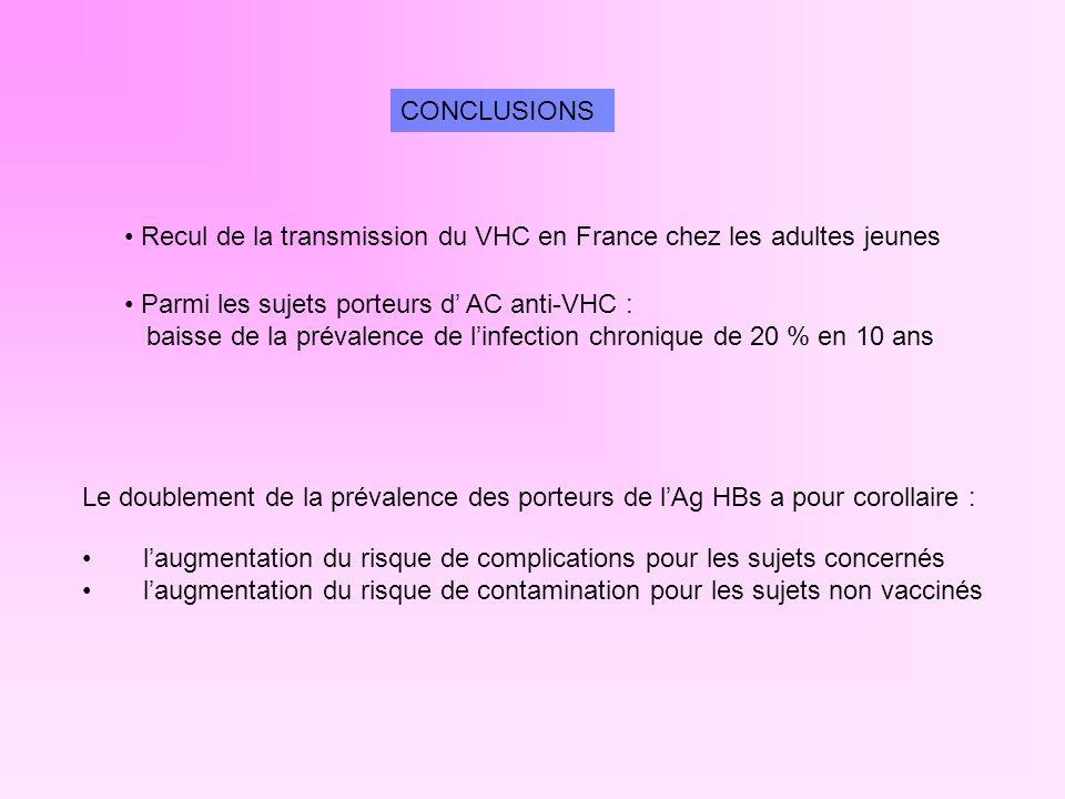 CONCLUSIONS Recul de la transmission du VHC en France chez les adultes jeunes Parmi les sujets porteurs d AC anti-VHC : baisse de la prévalence de lin