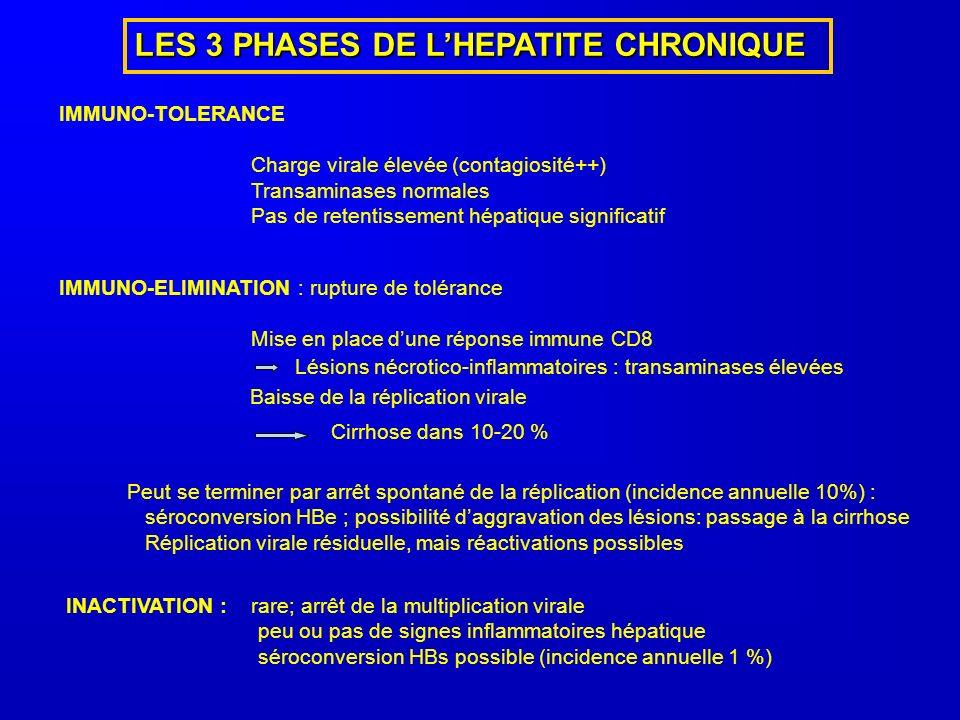 LES 3 PHASES DE LHEPATITE CHRONIQUE IMMUNO-TOLERANCE Charge virale élevée (contagiosité++) Transaminases normales Pas de retentissement hépatique significatif IMMUNO-ELIMINATION : rupture de tolérance Mise en place dune réponse immune CD8 Lésions nécrotico-inflammatoires : transaminases élevées Baisse de la réplication virale Cirrhose dans 10-20 % Peut se terminer par arrêt spontané de la réplication (incidence annuelle 10%) : séroconversion HBe ; possibilité daggravation des lésions: passage à la cirrhose Réplication virale résiduelle, mais réactivations possibles INACTIVATION : rare; arrêt de la multiplication virale peu ou pas de signes inflammatoires hépatique séroconversion HBs possible (incidence annuelle 1 %)