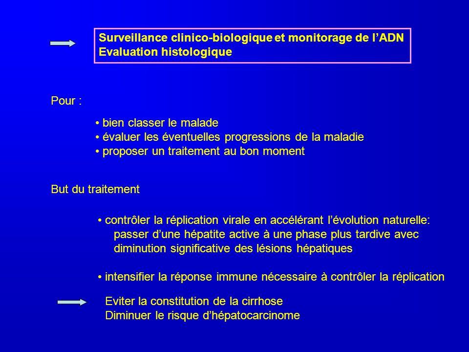 Surveillance clinico-biologique et monitorage de lADN Evaluation histologique Pour : bien classer le malade évaluer les éventuelles progressions de la