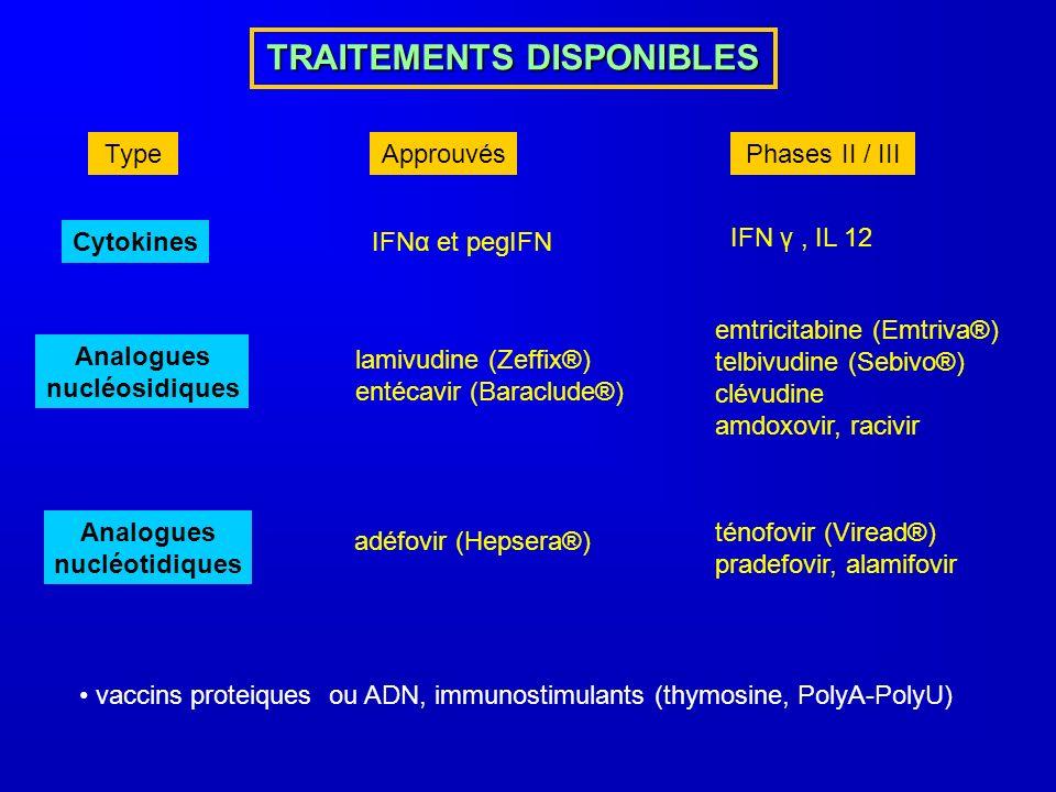 TRAITEMENTS DISPONIBLES TypeApprouvésPhases II / III CytokinesIFNα et pegIFN Analogues nucléosidiques lamivudine (Zeffix®) entécavir (Baraclude®) emtricitabine (Emtriva®) telbivudine (Sebivo®) clévudine amdoxovir, racivir Analogues nucléotidiques adéfovir (Hepsera®) ténofovir (Viread®) pradefovir, alamifovir vaccins proteiques ou ADN, immunostimulants (thymosine, PolyA-PolyU) IFN γ, IL 12