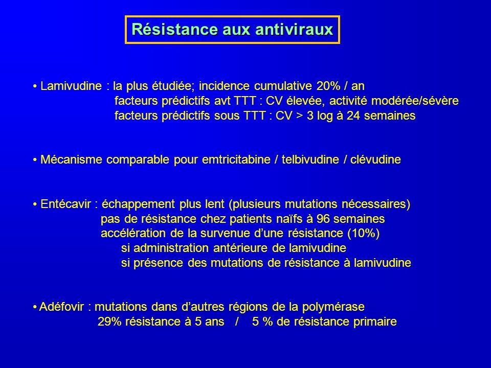 Résistance aux antiviraux Lamivudine : la plus étudiée; incidence cumulative 20% / an facteurs prédictifs avt TTT : CV élevée, activité modérée/sévère facteurs prédictifs sous TTT : CV > 3 log à 24 semaines Mécanisme comparable pour emtricitabine / telbivudine / clévudine Entécavir : échappement plus lent (plusieurs mutations nécessaires) pas de résistance chez patients naïfs à 96 semaines accélération de la survenue dune résistance (10%) si administration antérieure de lamivudine si présence des mutations de résistance à lamivudine Adéfovir : mutations dans dautres régions de la polymérase 29% résistance à 5 ans / 5 % de résistance primaire
