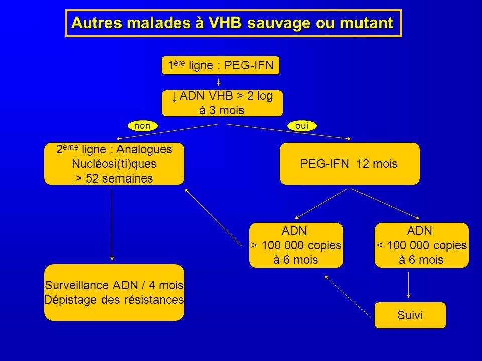 Autres malades à VHB sauvage ou mutant 1 ère ligne : PEG-IFN ADN VHB > 2 log à 3 mois 2 ème ligne : Analogues Nucléosi(ti)ques > 52 semaines PEG-IFN 1