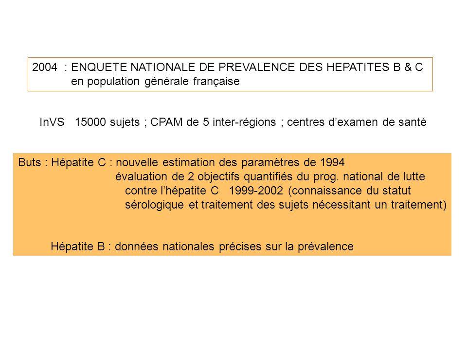 2004 2004 : ENQUETE NATIONALE DE PREVALENCE DES HEPATITES B & C en population générale française InVS 15000 sujets ; CPAM de 5 inter-régions ; centres dexamen de santé Buts : Hépatite C : nouvelle estimation des paramètres de 1994 évaluation de 2 objectifs quantifiés du prog.