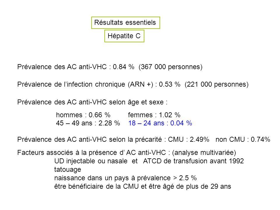 Résultats essentiels Hépatite C Prévalence des AC anti-VHC : 0.84 % (367 000 personnes) Prévalence de linfection chronique (ARN +) : 0.53 % (221 000 personnes) Prévalence des AC anti-VHC selon âge et sexe : hommes : 0.66 % femmes : 1.02 % 45 – 49 ans : 2.28 % 18 – 24 ans : 0.04 % Prévalence des AC anti-VHC selon la précarité : CMU : 2.49% non CMU : 0.74% Facteurs associés à la présence d AC anti-VHC : (analyse multivariée) UD injectable ou nasale et ATCD de transfusion avant 1992 tatouage naissance dans un pays à prévalence > 2.5 % être bénéficiaire de la CMU et être âgé de plus de 29 ans