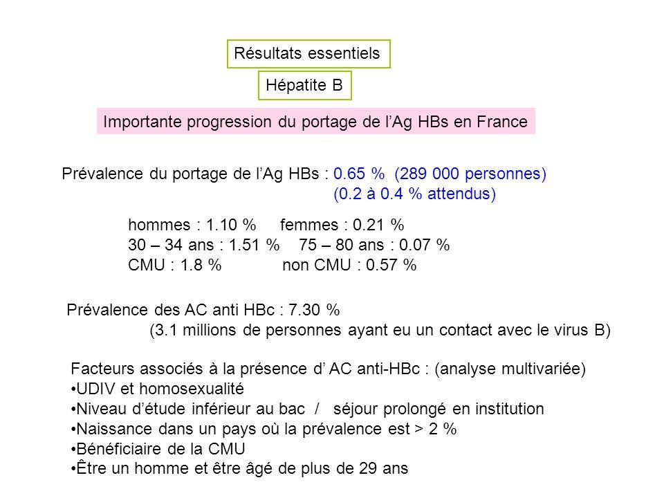 Résultats essentiels Hépatite B Importante progression du portage de lAg HBs en France Prévalence du portage de lAg HBs : 0.65 % (289 000 personnes) (0.2 à 0.4 % attendus) hommes : 1.10 % femmes : 0.21 % 30 – 34 ans : 1.51 % 75 – 80 ans : 0.07 % CMU : 1.8 % non CMU : 0.57 % Prévalence des AC anti HBc : 7.30 % (3.1 millions de personnes ayant eu un contact avec le virus B) Facteurs associés à la présence d AC anti-HBc : (analyse multivariée) UDIV et homosexualité Niveau détude inférieur au bac / séjour prolongé en institution Naissance dans un pays où la prévalence est > 2 % Bénéficiaire de la CMU Être un homme et être âgé de plus de 29 ans