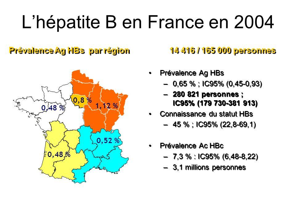 Lhépatite B en France en 2004 0,48 % 0,52 % 1,12 % 0,8 % Prévalence Ag HBs par région 14 416 / 165 000 personnes Prévalence Ag HBs –0,65 % ; IC95% (0,45-0,93) –280 821 personnes ; IC95% (179 730-381 913) Connaissance du statut HBs –45 % ; IC95% (22,8-69,1) Prévalence Ac HBc –7,3 % : IC95% (6,48-8,22) –3,1 millions personnes Prévalence Ag HBs –0,65 % ; IC95% (0,45-0,93) –280 821 personnes ; IC95% (179 730-381 913) Connaissance du statut HBs –45 % ; IC95% (22,8-69,1) Prévalence Ac HBc –7,3 % : IC95% (6,48-8,22) –3,1 millions personnes EASL 2006 – C.