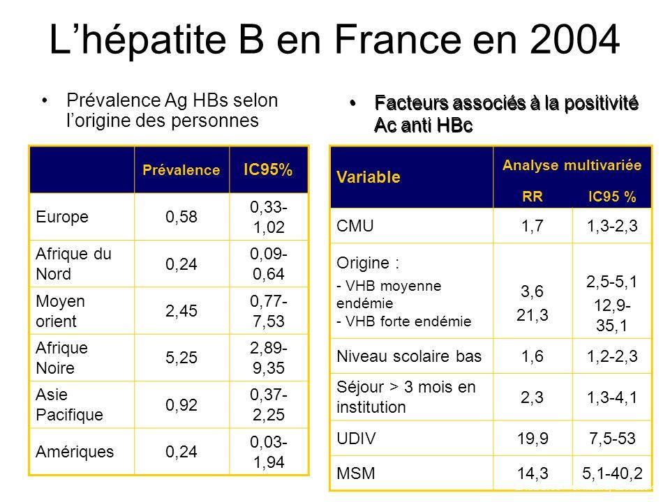 Lhépatite B en France en 2004 Prévalence Ag HBs selon lorigine des personnes Facteurs associés à la positivité Ac anti HBc Prévalence IC95% Europe0,58 0,33- 1,02 Afrique du Nord 0,24 0,09- 0,64 Moyen orient 2,45 0,77- 7,53 Afrique Noire 5,25 2,89- 9,35 Asie Pacifique 0,92 0,37- 2,25 Amériques0,24 0,03- 1,94 Variable Analyse multivariée RRIC95 % CMU1,71,3-2,3 Origine : - VHB moyenne endémie - VHB forte endémie 3,6 21,3 2,5-5,1 12,9- 35,1 Niveau scolaire bas1,61,2-2,3 Séjour > 3 mois en institution 2,31,3-4,1 UDIV19,97,5-53 MSM14,35,1-40,2 EASL 2006 – C.