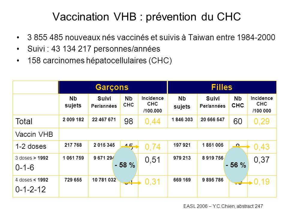 Vaccination VHB : prévention du CHC 3 855 485 nouveaux nés vaccinés et suivis à Taiwan entre 1984-2000 Suivi : 43 134 217 personnes/années 158 carcinomes hépatocellulaires (CHC) 0,1919 9 895 786669 169 0,3134 10 781 032729 6554 doses < 1992 0-1-2-12 0,3733 8 919 756979 213 0,5149 9 671 2941 061 7593 doses > 1992 0-1-6 0,438 1 851 005197 921 0,7415 2 015 345217 768 1-2 doses Vaccin VHB 0,2960 20 666 5471 846 303 0,4498 22 467 6712 009 182 Total Incidence CHC /100 000 Nb CHC Suivi Per/années Nb sujets Incidence CHC /100.000 Nb CHC Suivi Per/années Nb sujets FillesGarçons - 56 %- 58 % EASL 2006 – Y.C.Chien, abstract 247