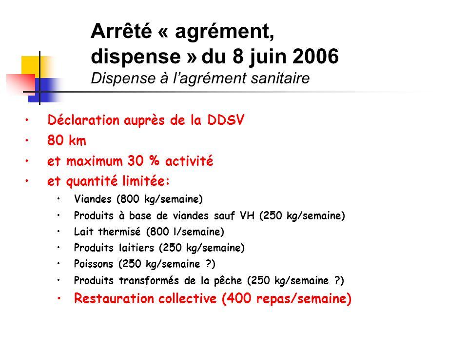 Déclaration auprès de la DDSV 80 km et maximum 30 % activité et quantité limitée: Viandes (800 kg/semaine) Produits à base de viandes sauf VH (250 kg/semaine) Lait thermisé (800 l/semaine) Produits laitiers (250 kg/semaine) Poissons (250 kg/semaine ) Produits transformés de la pêche (250 kg/semaine ) Restauration collective (400 repas/semaine) Arrêté « agrément, dispense » du 8 juin 2006 Dispense à lagrément sanitaire