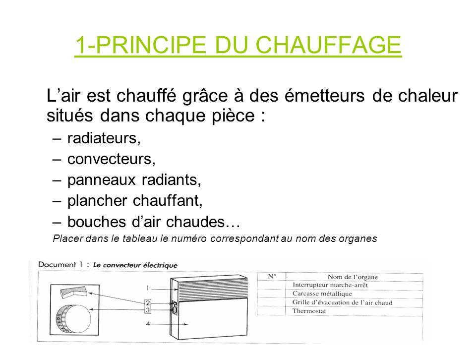 1-PRINCIPE DU CHAUFFAGE Lair est chauffé grâce à des émetteurs de chaleur situés dans chaque pièce : –radiateurs, –convecteurs, –panneaux radiants, –p