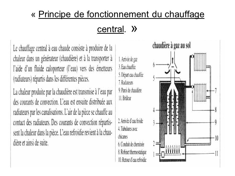 « Principe de fonctionnement du chauffage central. »