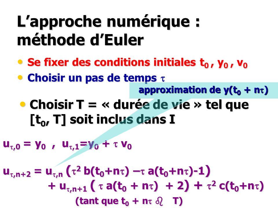 Lapproche numérique : méthode dEuler Se fixer des conditions initiales t 0, y 0, v 0 Se fixer des conditions initiales t 0, y 0, v 0 Choisir un pas de