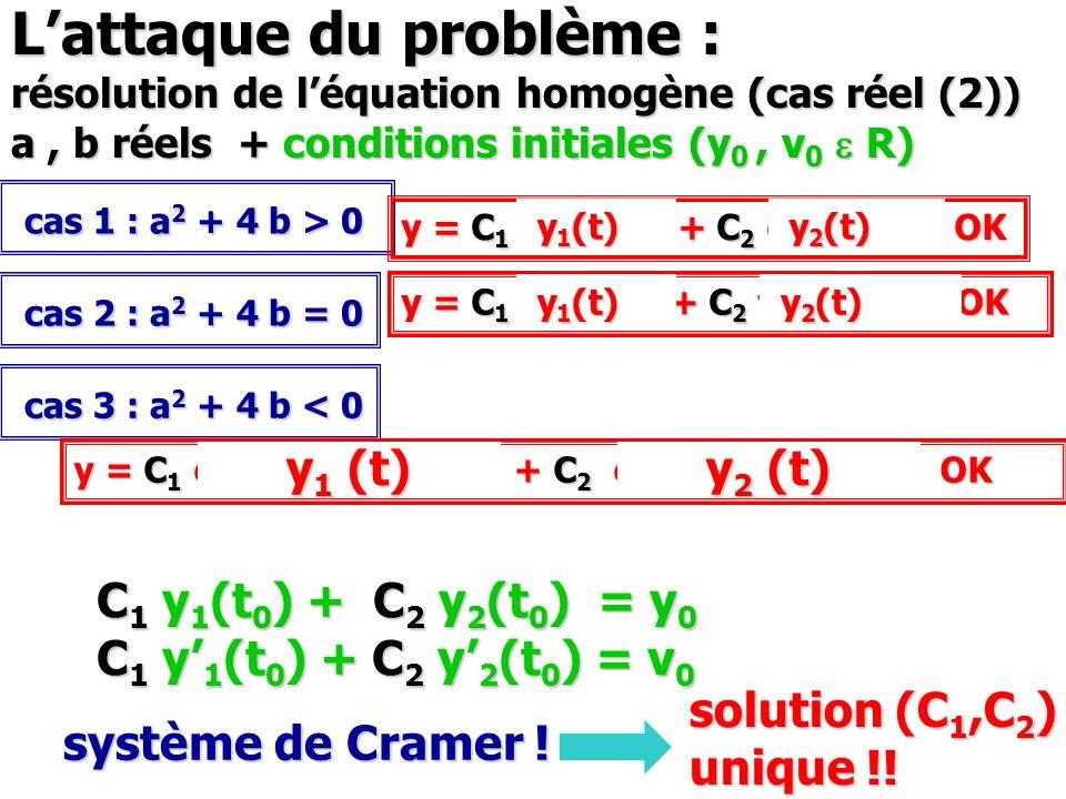 Lattaque du problème : résolution de léquation homogène (cas réel (2)) a, b réels + conditions initiales (y 0, v 0 e R) cas 1 : a 2 + 4 b > 0 cas 1 :