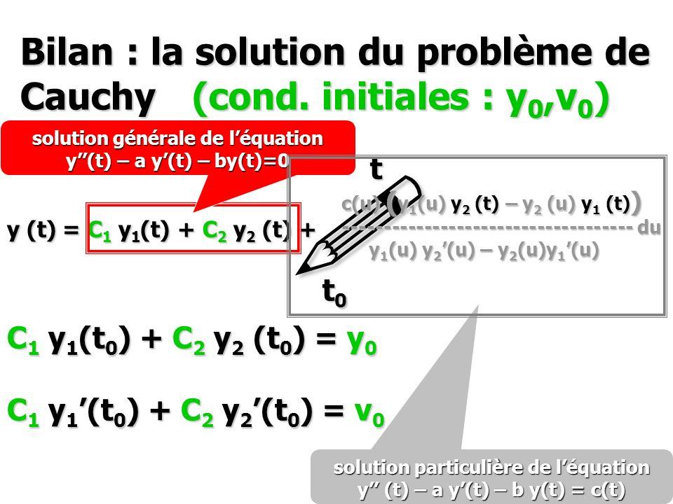 Bilan : la solution du problème de Cauchy (cond. initiales : y 0,v 0 ) y (t) = C 1 y 1 (t) + C 2 y 2 (t) + ! t0t0t0t0 t c(u) ( y 1 (u) y 2 (t) – y 2 (