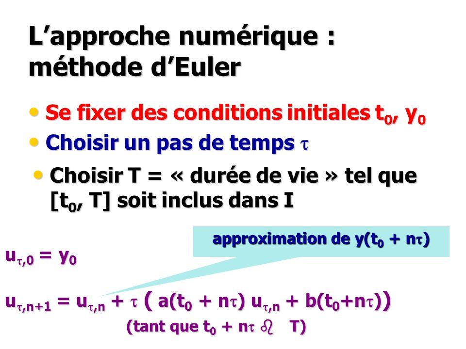 Lapproche numérique : méthode dEuler Se fixer des conditions initiales t 0, y 0 Se fixer des conditions initiales t 0, y 0 Choisir un pas de temps t C