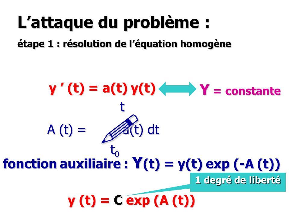 Lattaque du problème : étape 1 : résolution de léquation homogène y (t) = a(t) y(t) + b (t) A (t) = a(t) dt ! t0t0t0t0 t fonction auxiliaire : Y (t) =