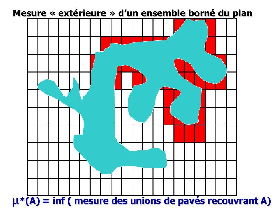 Mesure « extérieure » dun ensemble borné du plan m *(A) = inf ( mesure des unions de pavés recouvrant A)
