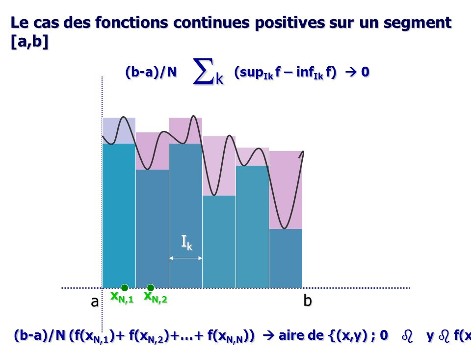 Définition de lintégrale dune fonction continue sur [a,b] f = sup (f,0) – sup (-f,0) = f + - f - .