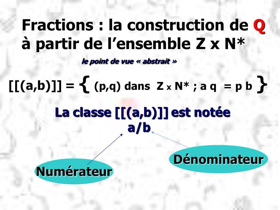 Fractions : la construction de Q à partir de lensemble Z x N* [[(a,b)]] = { (p,q) dans Z x N* ; a q = p b } La classe [[(a,b)]] est notée a/b a/b Numé