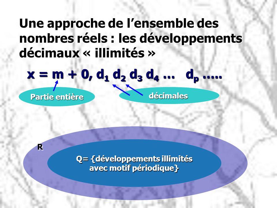 Une approche de lensemble des nombres réels : les développements décimaux « illimités » x = m + 0, d 1 d 2 d 3 d 4 … d p ….. x = m + 0, d 1 d 2 d 3 d