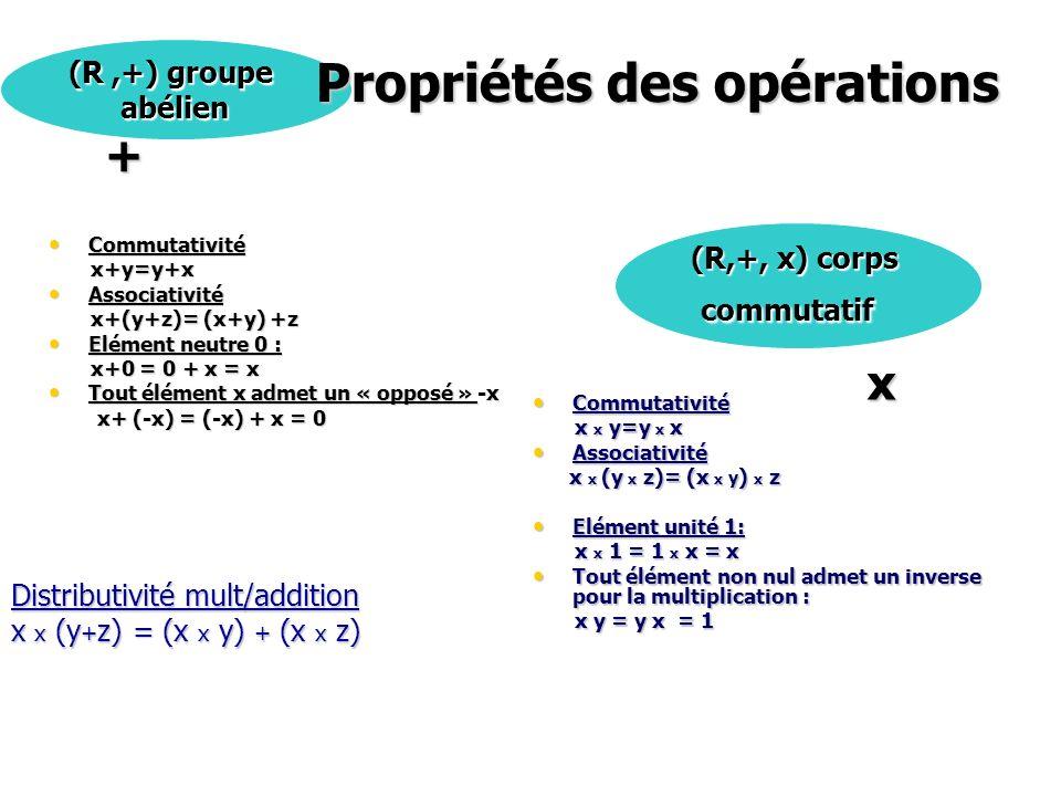 Commutativité Commutativité x+y=y+x x+y=y+x Associativité Associativité x+(y+z)= (x+y) +z x+(y+z)= (x+y) +z Elément neutre 0 : Elément neutre 0 : x+0