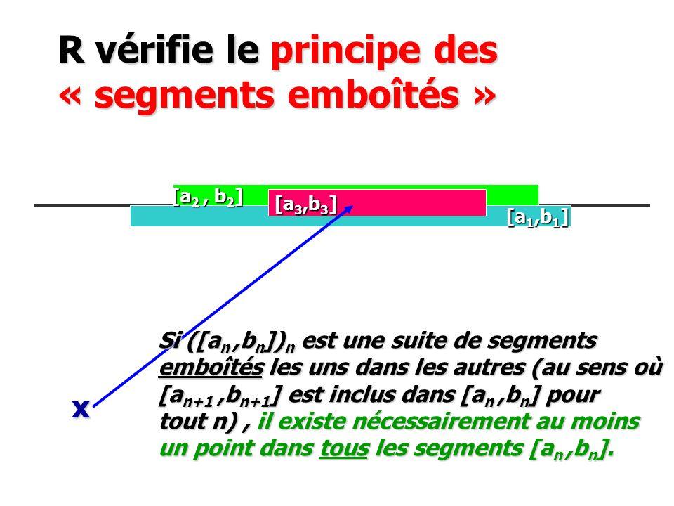 R vérifie le principe des « segments emboîtés » [a 1,b 1 ] [a 1,b 1 ] [a 2, b 2 ] [a 3,b 3 ] x Si ([a n,b n ]) n est une suite de segments emboîtés le