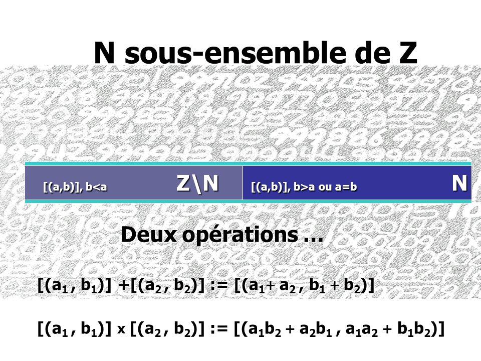 N sous-ensemble de Z N sous-ensemble de Z Z [(a,b)], b>a ou a=b N [(a,b)], b>a ou a=b N [(a,b)], b<a Z\N [(a 1, b 1 )] +[(a 2, b 2 )] := [(a 1 + a 2,